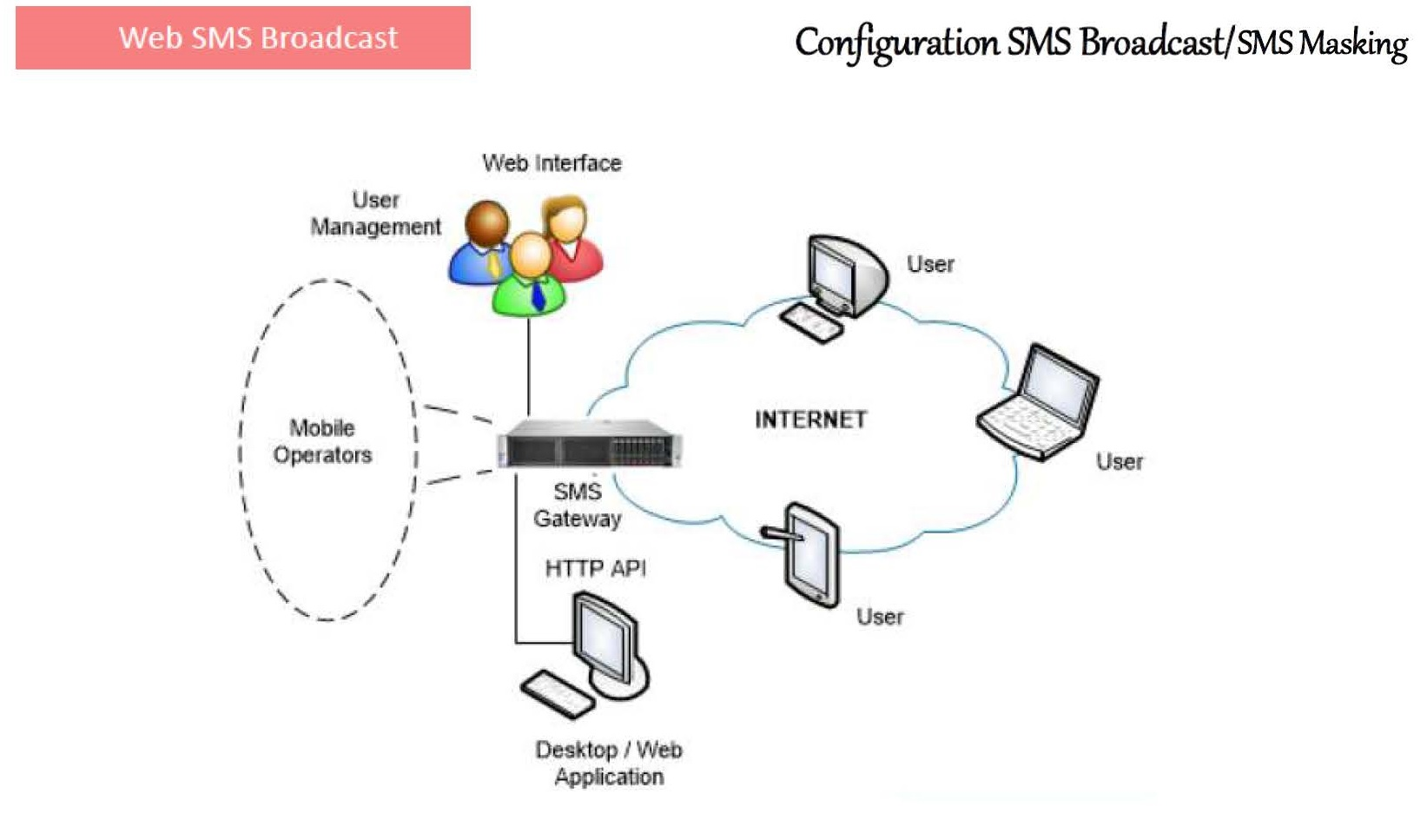 SDG Enterprise Voice Solution for SOHO and SMB segment Page 28