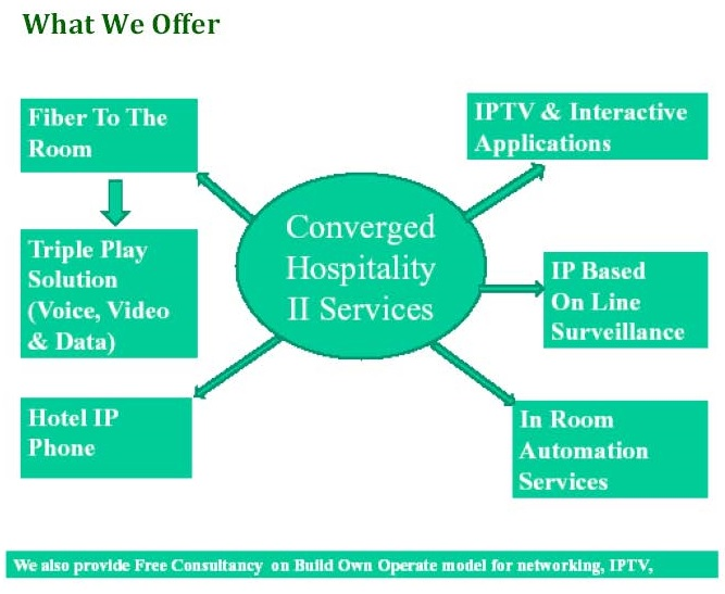 SDG Hospitality Solution Page 06